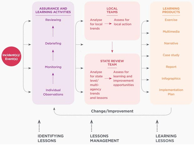 Process ID Learning Op Lessons