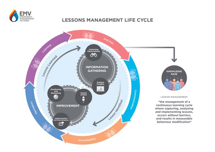 Lessons Management Life Cycle